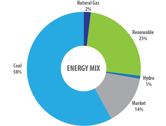 GRE Energy Mix